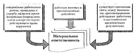 Образец договора о материальной ответственности руководителя бюджетного учреждения